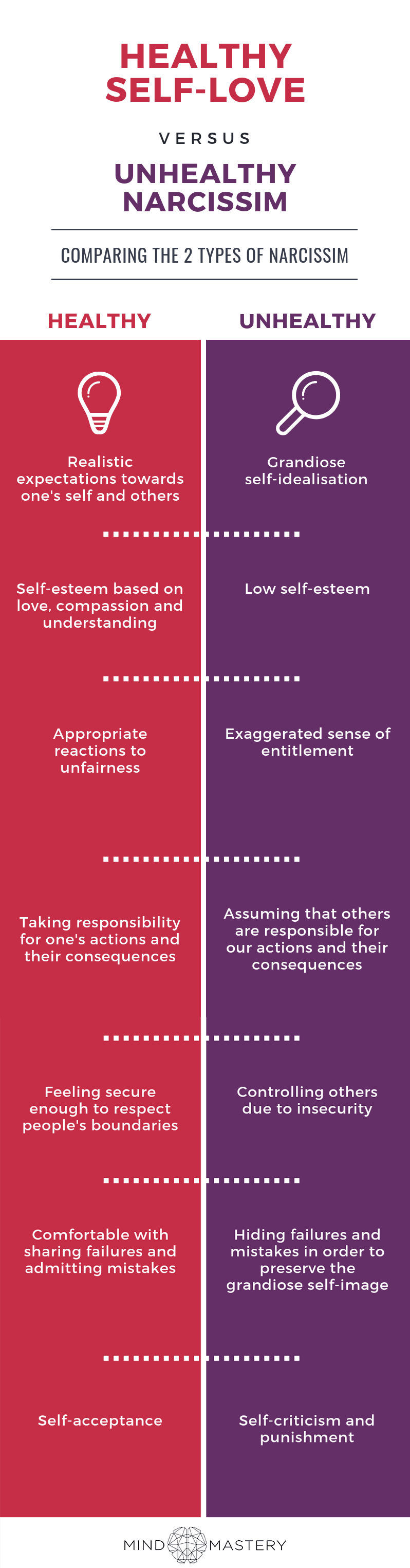 Healthy Self Love vs Unhealthy Narcissism